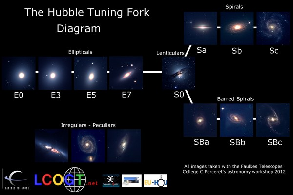 hubble galaxy classification tuning fork with cards - photo #11
